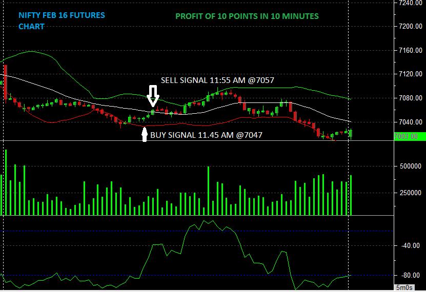 Nifty 24feb16 chart