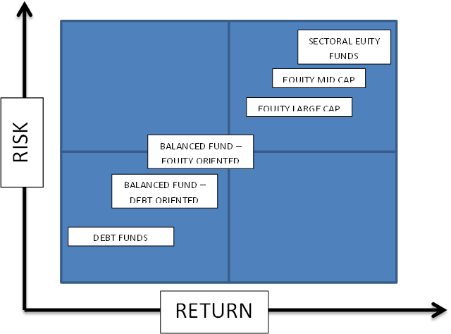 Mutual Fund Risk Return